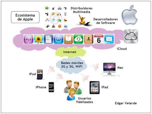 20110828-Ecosistema de Apple.JPG