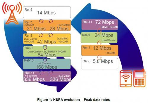 20111121-hspa_evolution.jpg