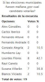 20150430-si_las_elecciones_municipales_fuesen_manana_por_cual_candidato_votarias.jpg
