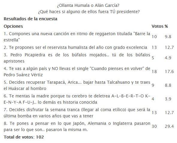 ¿Ollanta Humala o Alán García? ¿Qué haces si alguno de ellos fuera TÚ presidente?