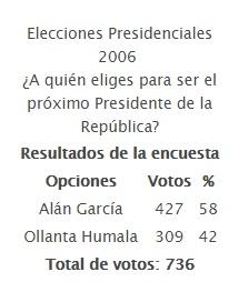 Elecciones Presidenciales 2006  ¿A quién eliges para ser el próximo Presidente de la República?