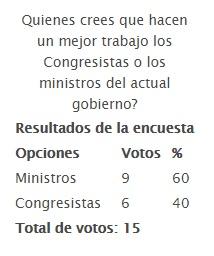 Quienes crees que hacen un mejor trabajo los Congresistas o los ministros del actual gobierno?