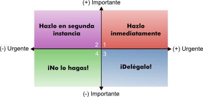 coordenadas urgente-importante