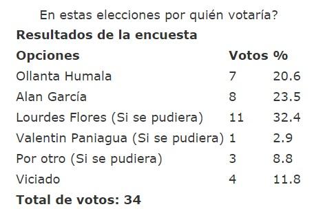 En estas elecciones por quién votaría?