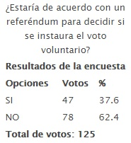 20150430-estaria_de_acuerdo_con_un_referendum_para_decidir_si_se_instaura_el_voto_voluntario.jpg