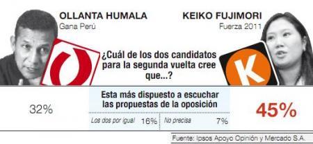 20110519-Encuesta_Ipsos Apoyo_segunda vuelta_Ollanta_Keiko_2.JPG
