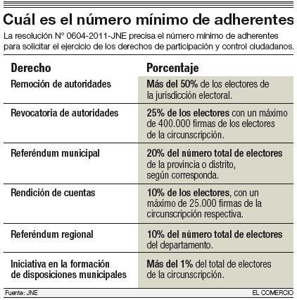 Fuente: El Comercio - JNE