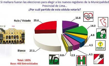 jurado nacional de elecciones resultados elecciones municipales: