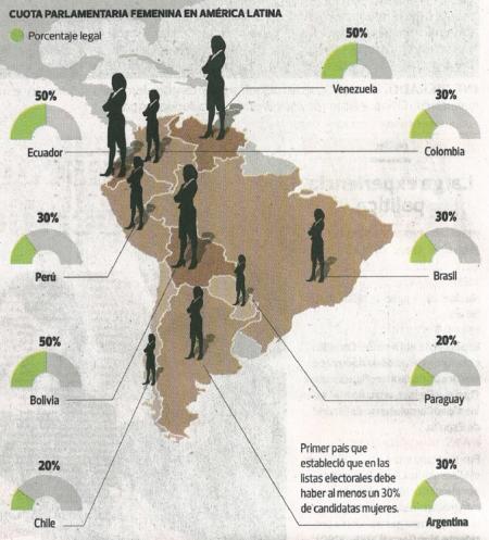 Fuente: El Comercio, viernes 3 de abril de 2015, p. A4
