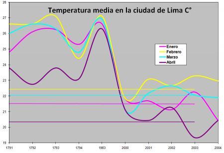 20110103-temp lima.png