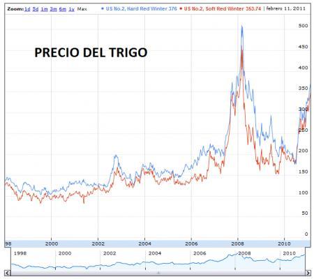 20110215-Precio trigo.png