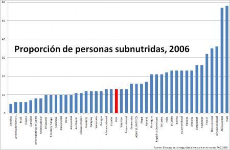 20110215-Subnutricion.png