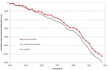 20110326-Glaciares perdida de masa.png