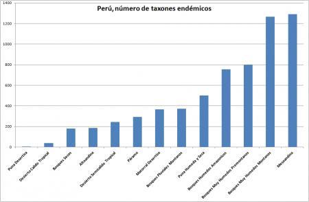 20120201-peru_taxones_endemicos.png
