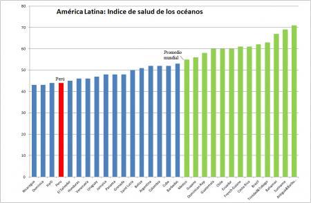 20120831-ocean_index_la.png