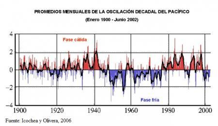 20120809-promedio_oscilacion_decadal.png