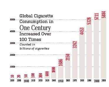 20120401-consumo_mundial_cigarros.jpg