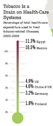 20120401-gastos_en_salud_tabaco.jpg