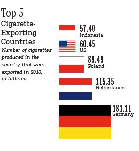 20120401-top_countries_exporta_cigarrte.jpg