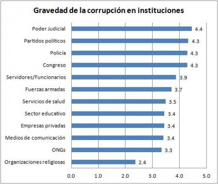 20130720-gravedad-de-corrupcion-en-instituciones_peru_2013.jpg