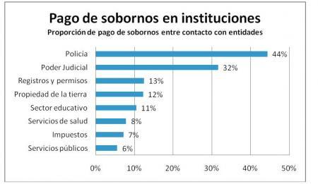 20130720-pago_soborno_instituciones_peru_2013.jpg