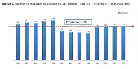 20131013-cali_homicidios.jpg