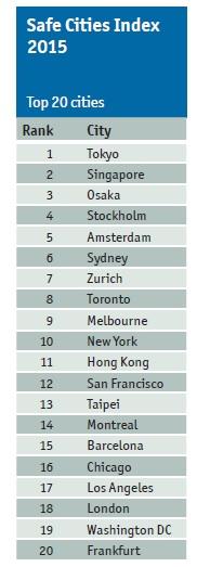 20150201-20_ciudades_mas_seguras.jpg