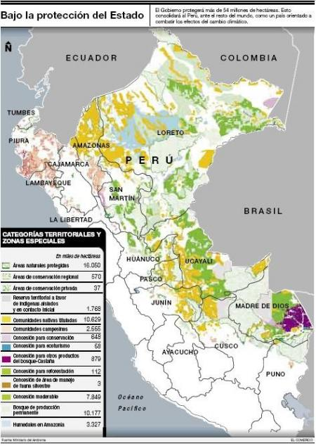 Conservacion de bosques
