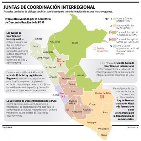 Juntas Coordinacion Interregional