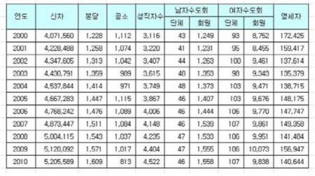 Numeros en coreano yahoo dating 5