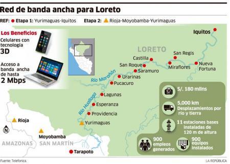 Banda ancha para Loreto