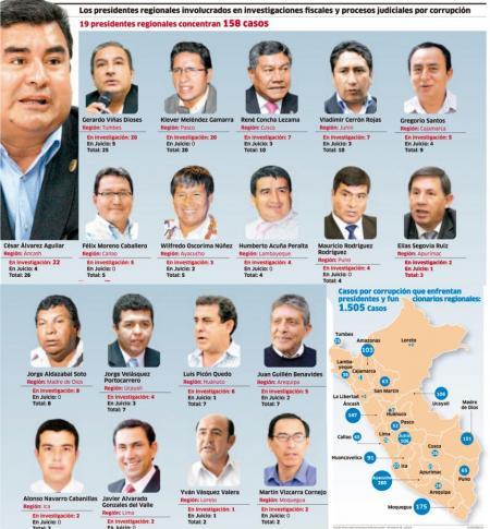 Presidentes y funcionarios regionales