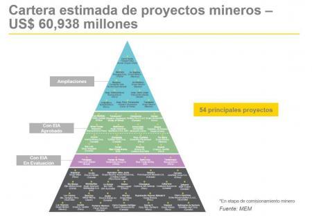 Cartera de proyectos mineros