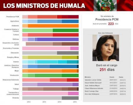 Ministros de Humala