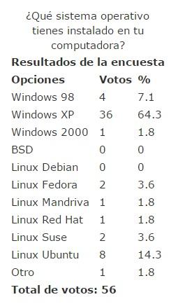 ¿Qué sistema operativo tienes instalado en tu computadora?