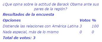 20150423-que_opina_sobre_la_actitud_de_barack_obama_ante_sus_pares_de_la_region.jpg