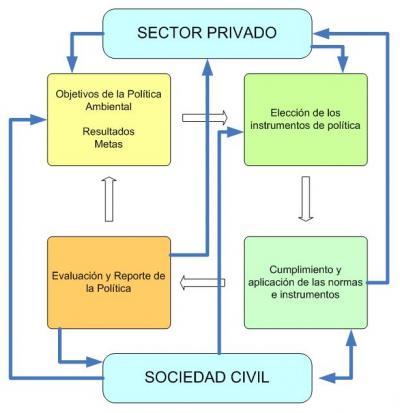 Gobernanza