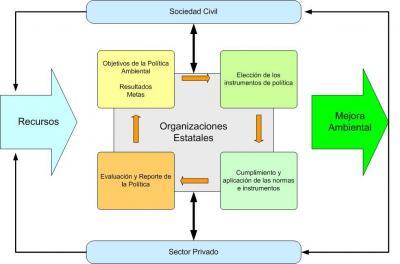 Regulacion Ambiental