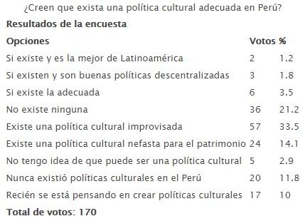 20150430-creen_que_exista_una_politica_cultural_adecuada_en_peru.jpg
