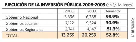 Inversión Pública 2009
