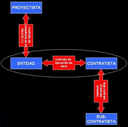 Relaciones contractuales.JPG