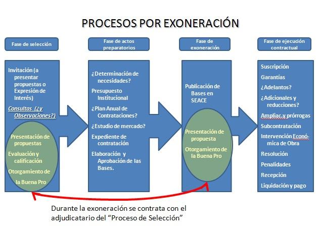 20101112-Esquema proceso exonerado especial.jpg