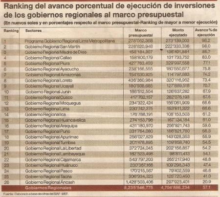 Ejecucion del presupuesto Gobiernos Regionales