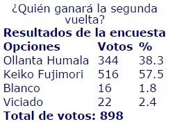 20150427-quien_ganara_la_segunda_vuelta_2011.jpg