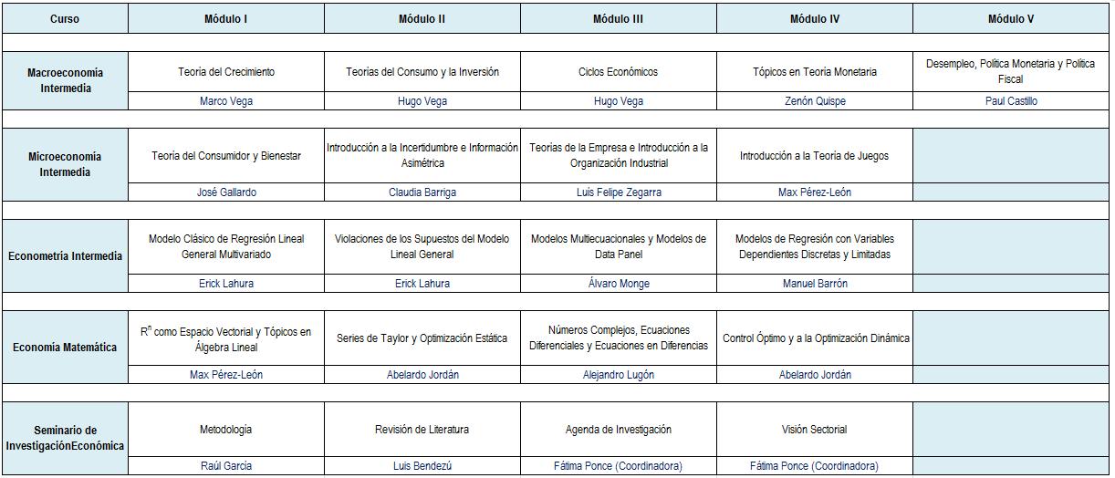 Cursos y profesores 1er año 2011-I