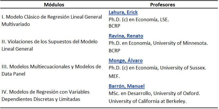 Econometría Intermedia 2012