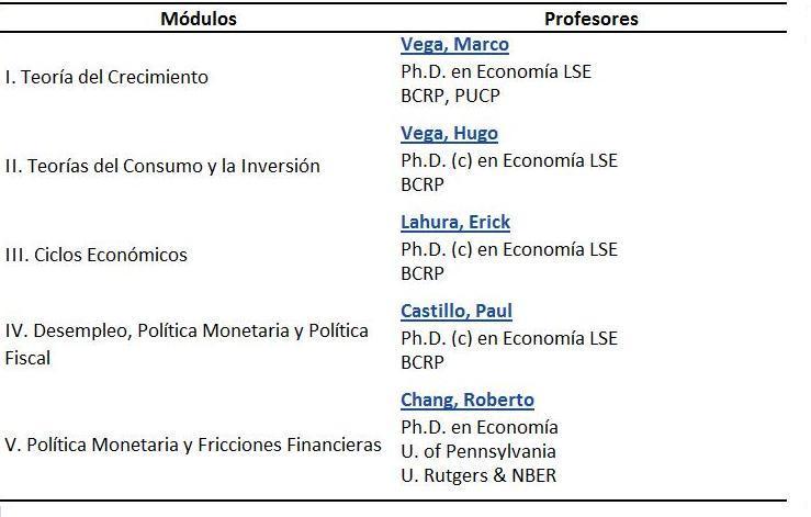 Macroeconomía Intermedia 2010