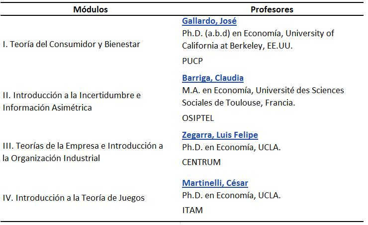 Microeconomía Intermedia 2010