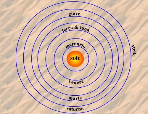 Sistema solar de Copérnico