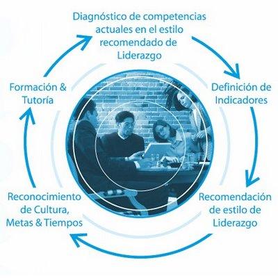 20120313-lliderazgo_y_contexto.jpg